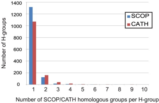Number of ECOD H-groups containing 1 or more SCOP superfamily (blue) or CATH homologous superfamily(red).The majority contain only a single SCOP superfamily(88%) or CATH homologous superfamily (81%). The most merged (not shown) ECOD H-group is the Immunoglobulin-related domains, which contains 47 SCOP superfamilies and 81 CATH homologous superfamiles.
