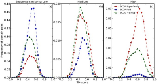 Structure similarity distribution of domain pairs from SCOP superfamily, SCOP fold and ECOD H-group, measured by TM-score.Data were grouped into three panels by sequence similarity in terms of HHsearch probability (Low: probability ≤20%, Medium: 20%<probability<90%, High: probability ≥90%) and then binned into 20 bins to calculate frequency.