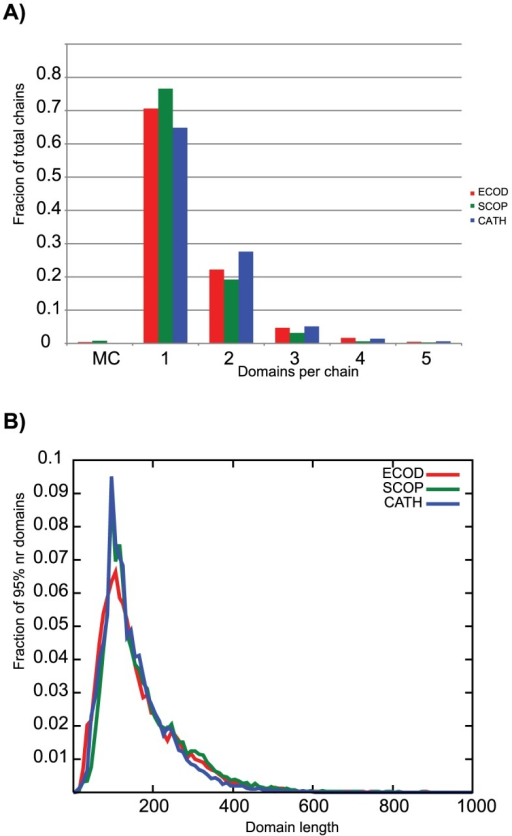 A) Distribution of domains per chain for ECOD(red), SCOP(green), and CATH(blue).Both ECOD and SCOP allow for multi-chain domains (MC), but these are a small fraction of the classification. ECOD contains slightly more single-chain domains than CATH, but less than SCOP. B) ECOD slightly favors smaller domains over SCOP and longer domains over CATH.