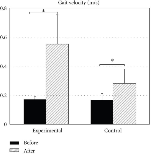 Changes in gait velocity (in m/s) with treatment. Mean ± SE are shown. *shows statistical significance at P < 0.05.
