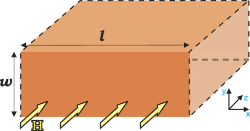 Oblique view of the sample, the superconducting slab of width w, very long in other dimensions (indicated by dashed lines), in parallel magnetic field H.