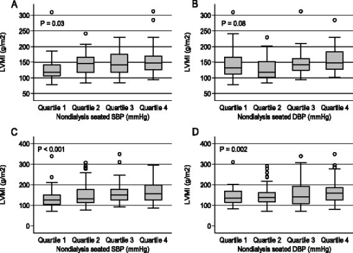 Boxplot of left ventricular mass index (LVMI) and quartiles of systolic or diastolic blood pressures measured as a seated non-dialysis BP measurement stratified by ethnicity a and b non-African Americans and c and d African American participants