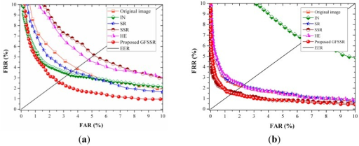 ROC curves of different image enhancement methods on MMCBNU_6000 using different feature extraction algorithms: (a) DWT method; (b) LBP method; and (c) LPQ method.