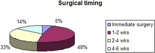 Time from anterior cruciate ligament injury to surgery preference in Major League Soccer team physicians.