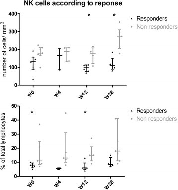 Changes in natural killer (NK) cell count and proportion in responders and non-responders. Number (upper plot) and percentage (lower plot) of NK cells in responders and non-responders are shown. *p<0.05