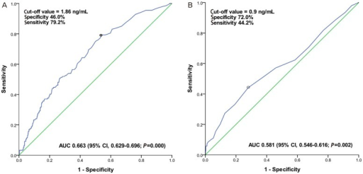 Receiver operating characteristic curve for pretreatment squamous cell carcinoma antigen (SCC-Ag) level (A), and posttreatment SCC-Ag level (B) for predicting recurrence. Optimal cut-off value of pretreatment and posttreatment SCC-Ag for predicting tumor recurrence was 1.86 and 0.9 ng/mL, respectively.AUC, area under the curve; CI, confidence interval.