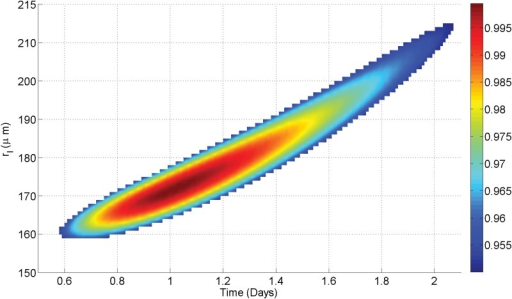 Best fit degeneracy for U-87 growth curve.While most values of rl / td yield negative co-efficients of determination, there is a relatively narrow-band (shown in color) that produces a good fit to observed data (R2 > 0.95). In this case, values of rl between 160–215 μm (8.56–15.46 ×10−7 m3 kg−1 s−1) can yield good fits, with these values yielding doubling times between 0.6–2.1 days. The range value is due to inherent degeneracy between diffusion limit and doubling time.