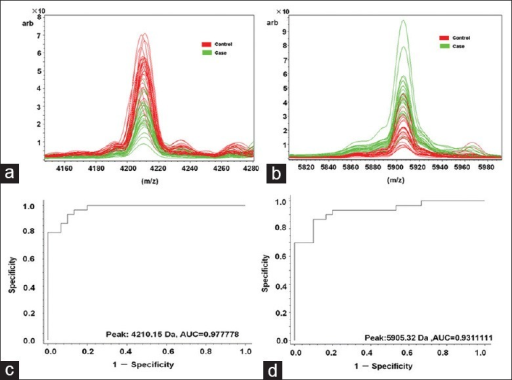 Distribution and performance of serum peptide biomarker for (a) 4210 m/z and (b) 5904 m/z. Receiver operator characteristic of (c) 4210 m/z and (d) 5905 m/z distinguishes patients with endometriosis (EM) from healthy controls. Red: Controls; green: Patients with EM.