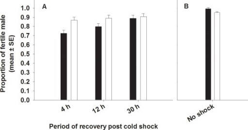 Effect of cold shock (A) or no shock (B) on male fertility. Closed bars represent FCB and open bars represent FSB populations. If a female mated to a given male produced at least one egg that hatched, the male was considered to be fertile. (A) Selection and period had significant effect on male fertility. However, selection × period interaction was not significant. (B) Under no-shock treatment, there was no significant difference in male fertility between FSB and FCB males.