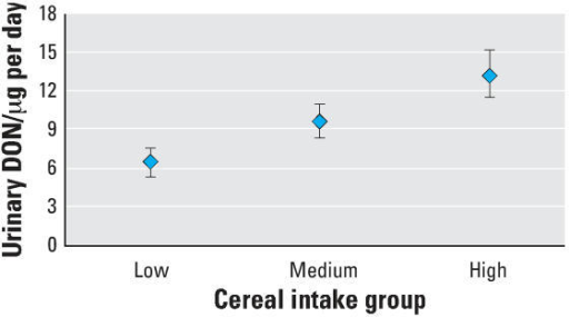 Urinary DON by cereal intake group. Geometric mean and 95% CI values for the level of DON in 24-hr urine samples based on low cereal intake (mean, 107 g; range, 88–125), medium (mean 179; range, 162–195) and high (mean, 300 g; range, 276–325). Data are adjusted for sex, age, and BMI. p for trend < 0.0005, adjusted R2 = 0.182.