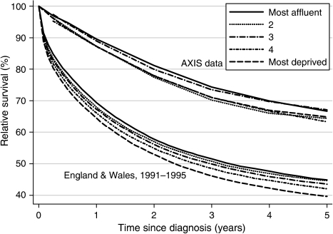 Relative survival (%) at 1 and 5 years, by deprivation category, in the AXIS trial (1989–97) and the general population of England and Wales (1991–1995).