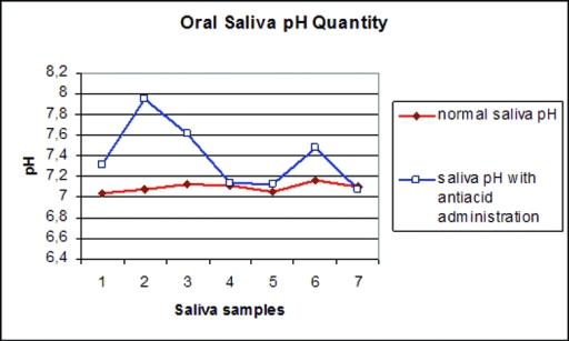PH values of normal and with antacid administration saliva samples.1st sample: Without any intervention.2nd sample: 5 minutes after oral antiacid administration.3rd sample: 30 minutes after oral antiacid administration.4th sample: 60 minutes after oral antiacid administration.5th sample: 6 hours after oral antiacid administration.6th sample: 6.5 hours after oral antiacid administration.7th sample: After using the antacid two times a day for one week.