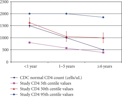 Comparison of the median CD4+ count by age with normal CDC counts.