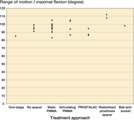 The effect of treatment approach on the average postoperative range of motion or maximal flexion. Each dot represents one study.