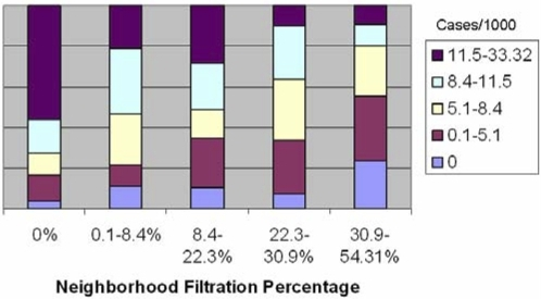 Incidence of cholera in non-water-filtering households by neighborhood use of water filtration. The number of cases of cholera per 1,000 individuals (Cases/1000) is shown in the key to the right of the graph.