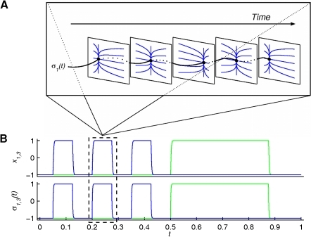 Illustration of Scenario 2.Scenario 2 (see equation (3)) shows a sketch of the phase flows (linear point attractor -panel A) as well as the output time series (positions x1,3 and operational signals σ1,3(t) -panel B). Colour coding and fixed point notation are the same as in the previous figure. A single pulse of σ1(t) and its effect on the phase flow of the first finger are blown up in panel A, depicting five characteristic instances of the phase flow. The phase flows change at the same time scale as the functional process (τσ≈τf), since the position of the attracting equilibrium point is constantly assigned by the operational signal.