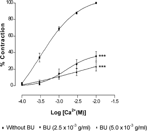 Effect of butanolic fraction (BU) on CaCl2‐induced contraction in Ca2+‐free solution containing high K+ (60 mM). Concentration‐response curves for CaCl2 were determined in endothelium‐denuded aortic rings in the absence (without BU) and presence of BU (2.5×10‐3 or 5.0×10‐3 g/ml). Values are mean±S.E.M. (n = 6). ***p<0.001 compared with controls (without BU).