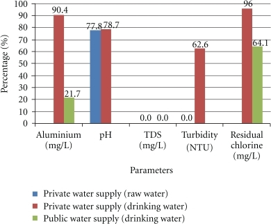 The noncompliance percentages of the water samples for Al and physicochemical parameters according to the estates.