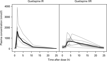 Arithmetic mean plasma concentration of quetiapine and norquetiapine during quetiapine IR (left) and XR (right) administration.