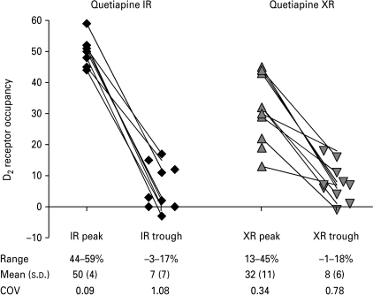 D2 dopamine receptor occupancy (%) in 11 subjects after administration of quetiapine IR and XR, respectively.