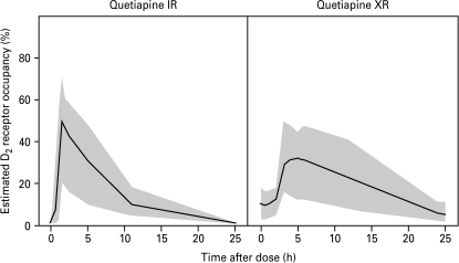 Estimated D2 dopamine receptor occupancy (%) vs. time for quetiapine IR (left) and XR (right) formulations. The solid lines describe the occupancy time curve for a typical individual. The grey areas represent the 95% prediction intervals.