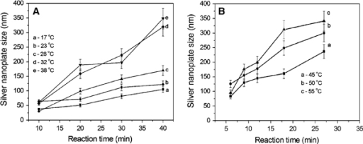 The size evolution process of silver nanoparticles at different temperatures: a 17–38°C and b 45–55°C.