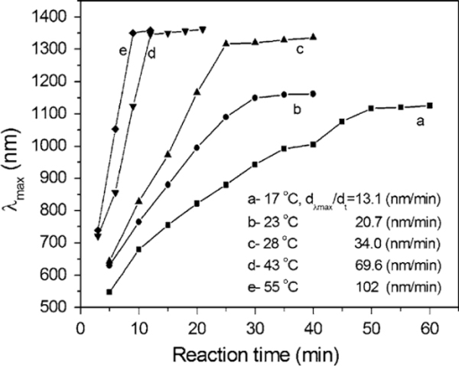 The growth rate of silver nanoplates reflected by the relationship between λmax and reaction time at different temperatures: a 17; b 23; c 28; d 43; and e 55°C.