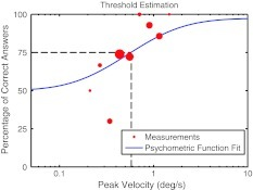 A psychometric function ranging from 50 % chance level to 100 % correct discrimination performance was fit to the data in the logarithmic stimulus space. The discrimination threshold is defined as the peak velocity needed to correctly report the direction of motion 75 % of the time. Since an adaptive sampling method was used, the amount of trials per stimulus intensity varied. The size of each dot indicates the number of tested trials 112 × 84 mm (300 × 300 DPI)