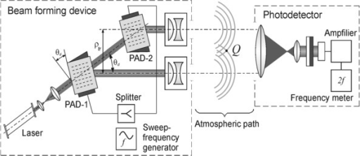 The schematic of the atmospheric laser sensor.