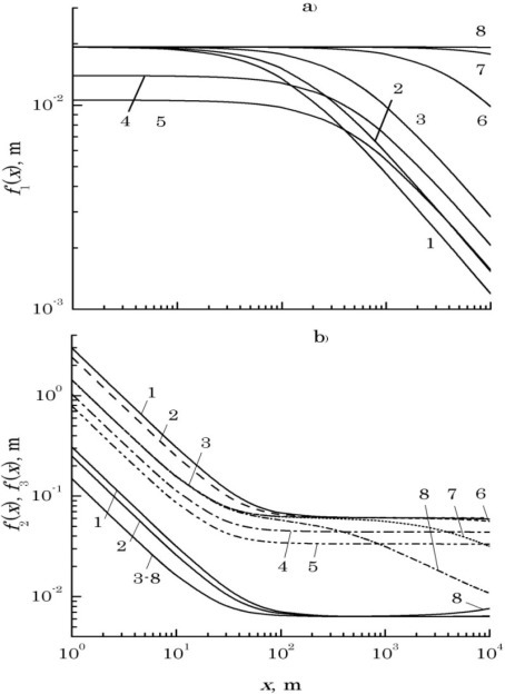 Nomograms used for the selection of initial values of laser beam parameters and spacing of their optical axes: function f1(x) for a choice of initial values of beams radiuses: curves 1–8 (a); functions f2(x) and f3(x) for a choice of size of spatial diversion their optical axes (b): f2(x)–the bottom group of solid curves 1–8; f3(x)–the top group of curves of different linestyles 1–8.