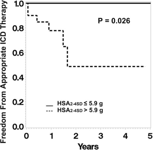 Kaplan-Meier analysis shows that patients with HSA2-4SD greater than the median (5.9 grams) had lower survival free of appropriate ICD therapy (dashed line) whereas the patients with smaller HSA2-4SD (≤ 5.9 grams) had higher longer survival free of ICD firing (solid line).