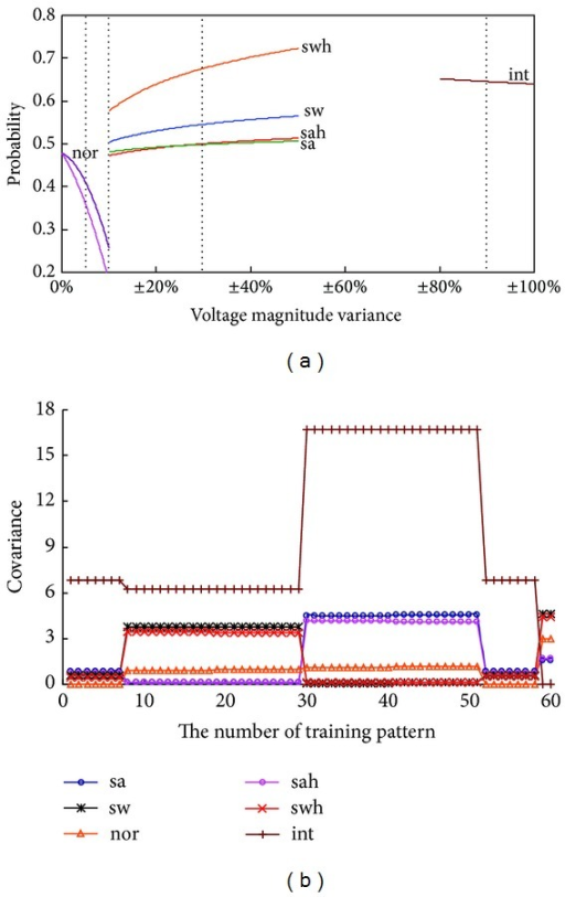 "(a) Average probability versus voltage magnitude variant. (b) Covariance versus the number of training pattern for voltage fluctuation phenomena. Note: (1) symbol ""+"" means voltage magnitude increase and symbol ""−"" means voltage magnitude decay, (2)  har: Number 1~Number 7, sa: Number 8~Number 18, sah: Number 19~Number 29, sw: Number 30~Number 40, swh: Number 41~Number 51, nor: Number 52~Number 58, and int: Number 59~Number 61."