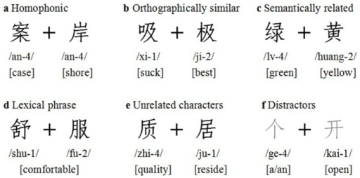 Examples of five experimental stimuli pairs and one distractor that fall into the following categories: (a) homophonic characters, (b) orthographically similar characters, (c) semantically related characters, (d) lexical two-character Chinese phrases, (e) unrelated characters, and (f) distractors.The pronunciation of each character according to the Chinese phonetic labeling system (i.e., pinyin) is listed below the character, the number at the end of the pronunciation denotes the tone, and the English meaning is listed at the bottom of each character within a square bracket.