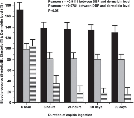 The effect of oral administration of aspirin on the elevated blood pressures after different periods of time. Seventy four hypertensive patients (n=74; M=37, F=37) were administered 150 mg of aspirin orally after an adequate meal as described in the Materials and Methods. Both the SBP and DBP as well as plasma dermcidin levels were measured at different times as indicated. Solid bars () represent the SBP, gray bars () represent the DBP and the patterned bars () indicate the dermcidin level. The SBP and DBP were measured in each individual at least for 3 times by a mercury sphygmomanometer and expressed in mean ± S.D. The plasma dermcidin levels were measured by ELISA in 3 different experiments, each in triplicate.