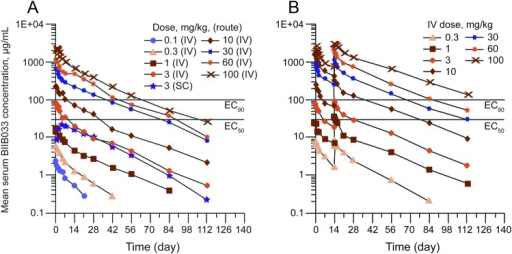 Mean serum concentrations of BIIB033 vs time(A) Single ascending dose study and (B) multiple ascending dose study. EC50 and EC90 values determined in rat lysolecithin-induced demyelination spinal cord model; values adjusted for 0.1% brain penetration. Abbreviations: EC50 and EC90 = 50% and 90% maximal effective concentrations; SC = subcutaneous.