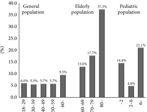 Age difference in the prevalence of constipation. Prevalence of constipation was the lowest in people aged 30–39 years old in general population and prevalence of constipation increased with age for people older than 30 in general population and elderly population. Children aged 2–6 years had the lowest prevalence of constipation and older than 6 years had the highest prevalence in pediatric population.
