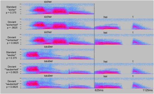"Acoustic spectrograms of all stimuli. For each experimental part, the standard stimulus (""sicher"", ""sauber"") is shown together with the two deviant stimuli (""-heit"", ""-keit""). Probability of occurrence in the experiment is indicated for each stimulus as probability ""p""."