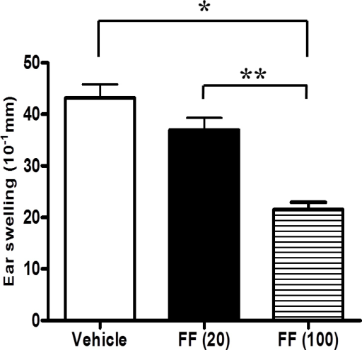 Delayed-type hypersensitivity responses to S-antigen peptide. The delayed-type hypersensitivity (DTH) responses to the S-antigen (S-Ag) peptide in rats with experimental autoimmune uveoretinitis (EAU) treated with vehicle (n=10), low-dose fenofibrate (FF(20)), and high-dose fenofibrate (FF(100)) were 4.32±0.92, 3.69±0.82, and 2.15±0.49 mm, respectively. Rats treated with a high dose of fenofibrate exhibited significant inhibition of ear swelling 48 h after S-Ag peptide challenge compared with the vehicle- or low-dose fenofibrate-treated rats. The results are presented as the mean ± standard deviation (SD). *p<0.0001 versus vehicle-treated group, **p=0.0003 versus low-dose fenofibrate-treated group.