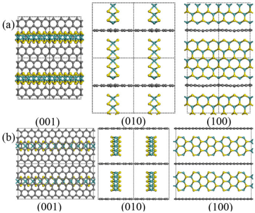 Top and side views of the (a) zigzag type 3DGM-5Z and (b) armchair type 3DGM-5A along the different directions, respectively.Here, 3DGM-5Z presents the system contains 5 atom-layer zigzag MoS2 and graphene. The grey, yellow, and glaucous balls represent carbon atoms, sulfur atoms, and molybdenum atoms, respectively.