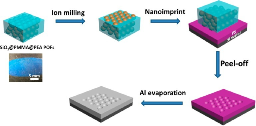 Fabrication Procedure of Al NanovoidsThe preformed SiO2@PMMA@PEA opal films were ion-milled, followed by imprinting ontoPS films. Al was consequently evaporated on the surface to form Alnanovoids.