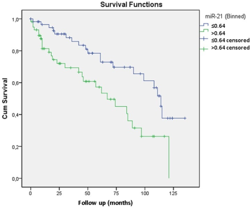 The Kaplan-Meier curve shows that miR-21 expression levels greater than 0.64 are significantly related to biochemical recurrence (p=0.003). The Cox regression model revealed that only miR-21 expression is independently related to tumor recurrence with a 2.5 risk.