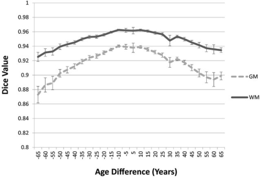 Age-appropriate segmentation priors compared to those from priors of different ages. Partial volume estimates (PVE's) for both gray matter (GM) and white matter (WM) were derived from segmentation using age appropriate (five-year range) priors, as well as priors derived from younger and older age groups. These PVE's were compared and averaged across participants and age groups, and mean Dice similarity values are shown by age difference from the participant. Note the consistent drop off in similarity, as utilized priors grow farther from the appropriate age range.