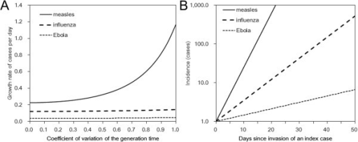 Comparison of the intrinsic growth rate of infectious diseases. (A) For a given R0 and the mean generation time Tg for a given infectious disease, the curves show the relationship between the intrinsic growth rate (r) and the coefficient of variation of the generation time of the disease. r of measles is the largest, followed by influenza, and then Ebola virus disease (EVD). (B) Temporal evolution in the number of new cases of measles, influenza, and Ebola virus disease using a coefficient of variation of the generation time at 50%. Parameter values are given in Table 1.