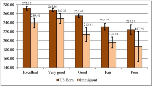 Average Numeracy Scores by Self-Rated Health Category for U.S.-Born and Immigrant Respondents (95% CIs) (N = 4,664).