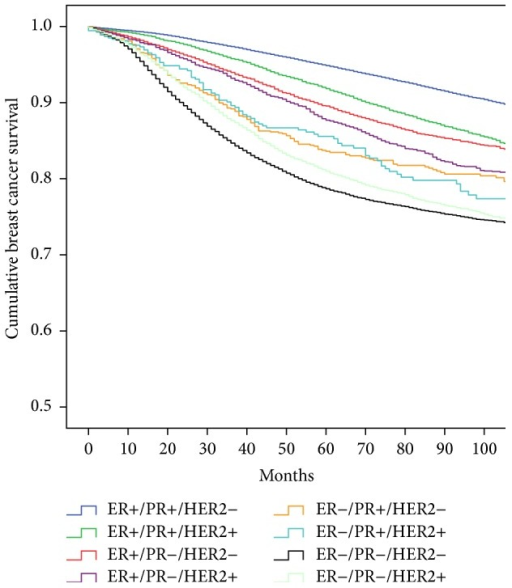 Unadjusted Kaplan-Meier breast cancer specific survival of the eight ER/PR/HER2 subtypes in 143,184 cases from the California Cancer Registry 2000–2012.