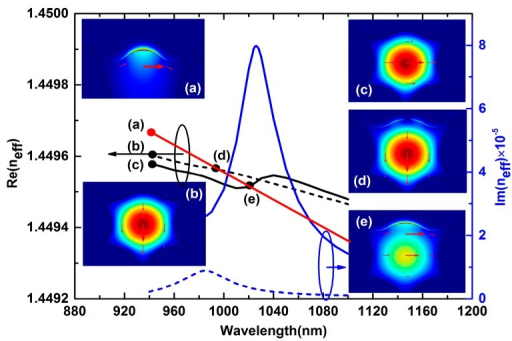 Dispersion relations and electric field distributions of core modes and the plasmon mode with analyte RI na = 1.42. Insets (a) to (e) are electric field distributions of plasmon mode and core mode at different wavelengths.