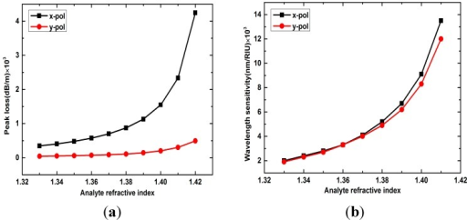 (a) X- and y-polarized peak losses with analyte RI changes from 1.33 to 1.42; (b) Wavelength sensitivity of x- and y-polarized peaks with analyte RI changes from 1.33 to 1.42.