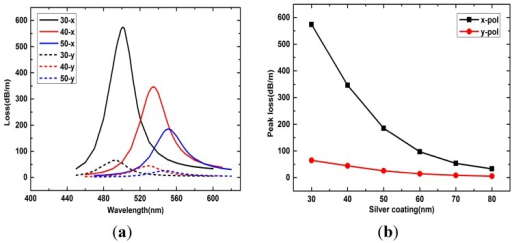 (a) Loss spectra of x- and y-polarized peaks with silver layer thicknesses 30 nm, 40 nm and 50 nm when analyte RI is 1.33; (b) x- and y-polarized peak losses with silver layer thicknesses changes from 30 nm to 80 nm when analyte RI is 1.33.