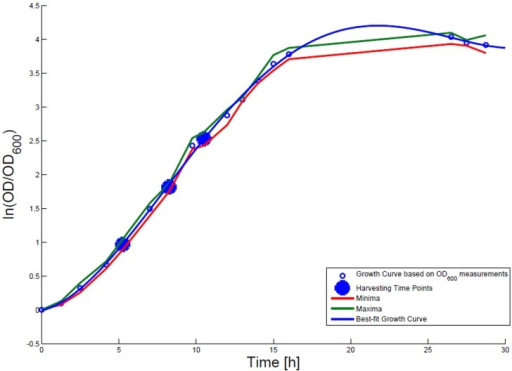Growth curve for E. coli DH5α-pSUP 201-3. The growth curve based on OD600 measurements are marked by black circles and the appropriate best-fit curve is indicated in blue. The harvesting time points T1, T2, and T3 are presented as bold big points. The minimum–maximum area, within which the measurement values have to reside, is bordered by the red curve (minimal measured OD600 values) and the green curve (maximal measured OD600 values).