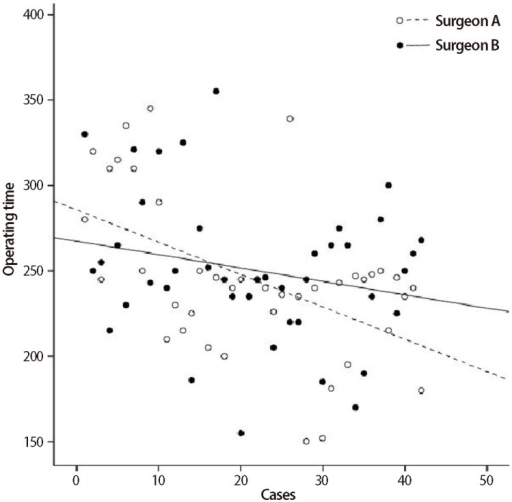 Regression analysis of operating time in surgeon A (Pearson correlation coefficient=-0.508, P=0.001) and B (Pearson correlation coefficient=-0.225, P=0.152).